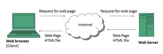 www overview rh tutorialspoint com  diagram internet world wide web