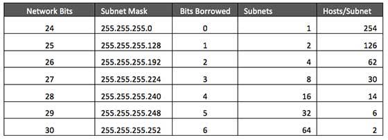 IPv4 - Subnetting - Tutorialspoint