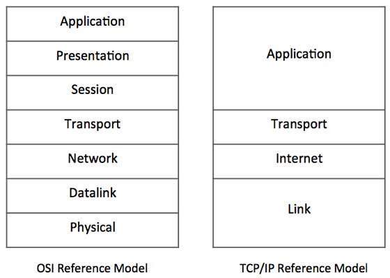 TCP/IP Model Layers