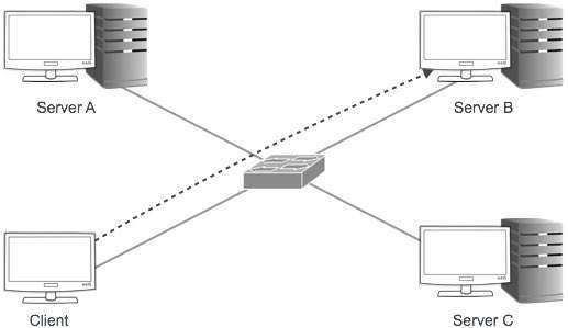 Unicast Addressing