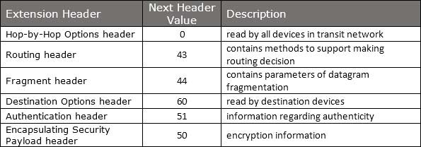 Difference Between Ipv4 And Ipv6 Pdf