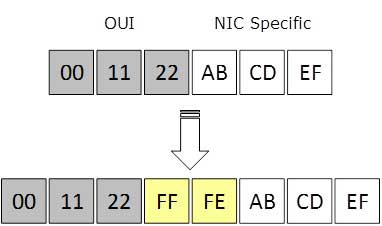 IPv6 - Address Types & Formats - Tutorialspoint