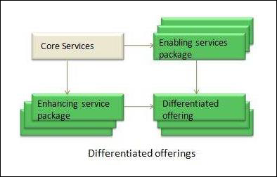 Differentiated Offerings