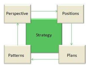 Four Ps of Strategy