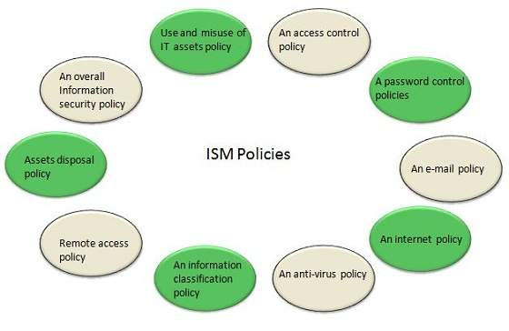 security policy framework template - itil information security management