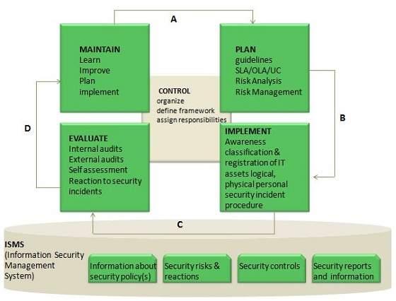 Itil Information Security Management