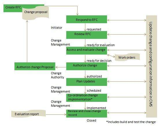 Itil Change Process Flow Diagram Great Installation Of Wiring