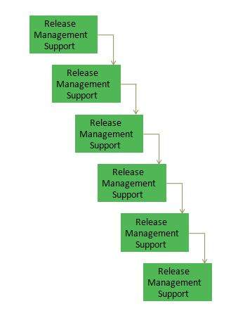 itil release and deployment management