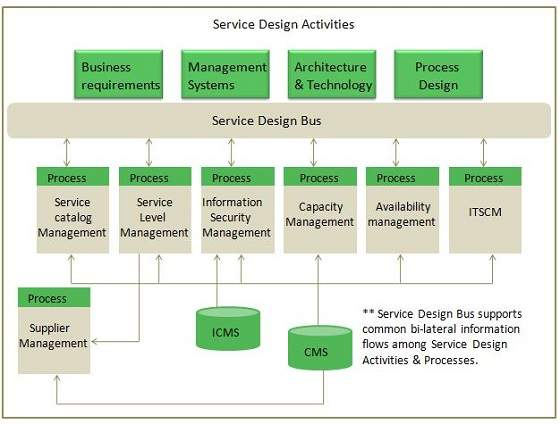 itil service design book