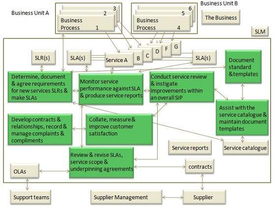 Itil_tutorial. Service Level Requirement ...