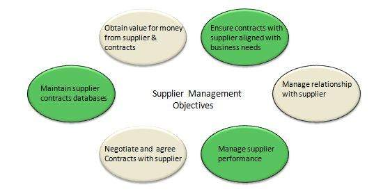 Supplier Management Process