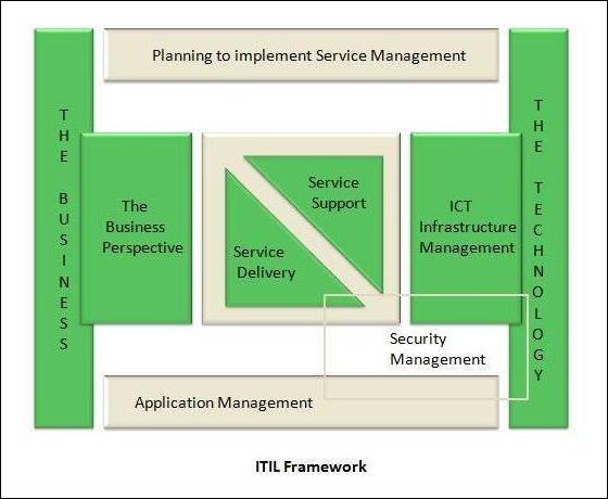 Itil change management audit checklist