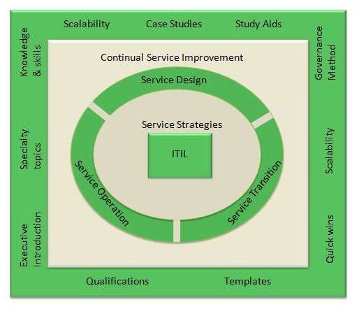 ITIL Publications