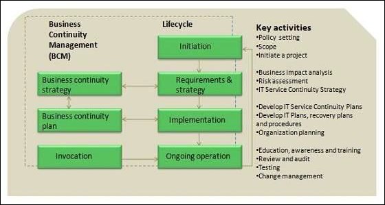 Itil Service Continuity Management Tutorialspoint