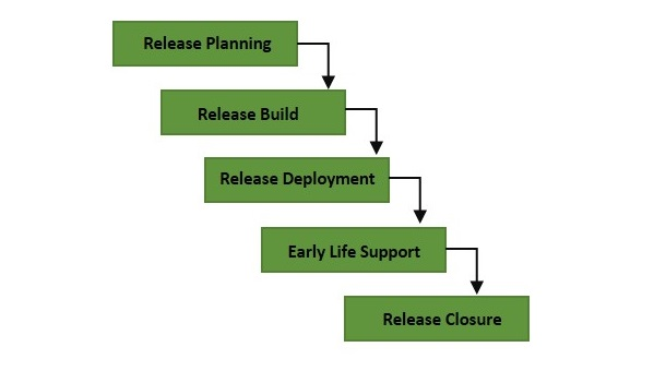 Release and Deployment Management Process
