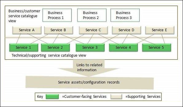 Service Catalogue Management