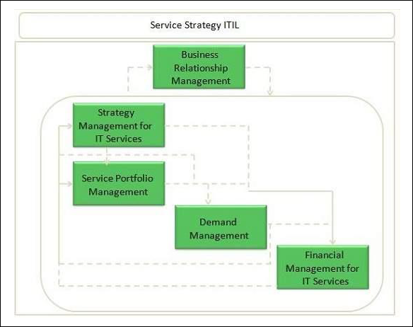 Services Strategy Processes