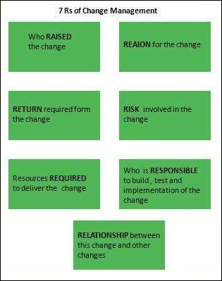 Seven Rs of Change Management