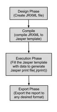 how to create jasper report in java using eclipse