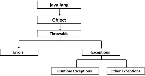 Java Quick Guide
