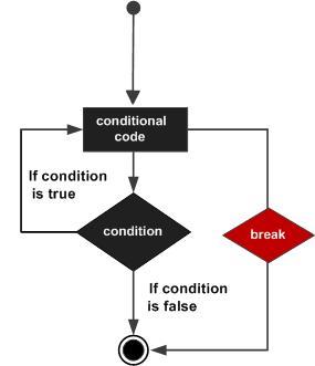 Заявление Java Break