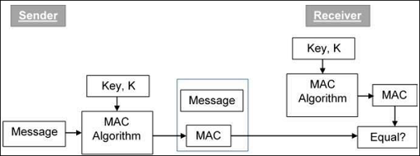 Java Cryptography - Creating a MAC