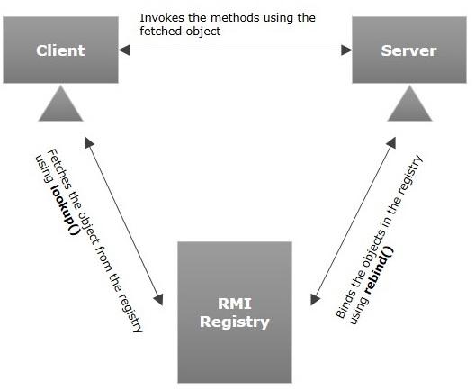 Java RMI - Introduction - Tutorialspoint