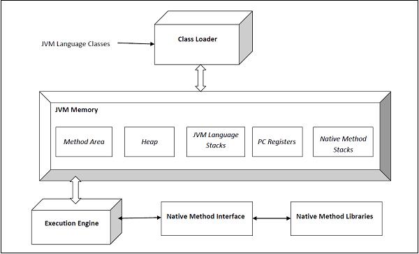 Java Virtual Machine - Quick Guide - TutorialspointTutorialspoint