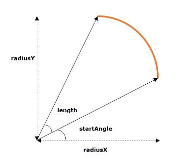 تعلم JavaFx ..مقال 28_ التعامل مع الرسوم ثنائية الابعاد JavaFX 2D Shapes Arc
