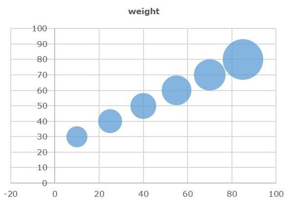 Javafx Bubble Chart