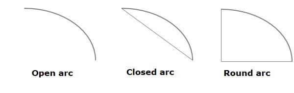تعلم JavaFx ..مقال 28_ التعامل مع الرسوم ثنائية الابعاد JavaFX 2D Shapes Open_closed_round_arc