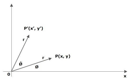 JavaFX - Rotation Transformation - Tutorialspoint