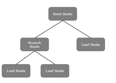 Javafx quick guide each node in the scene graph has a single parent and the node which does not contain any parents is known as the root node ccuart Choice Image