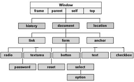 Javascript document object model or dom html dom ccuart Gallery
