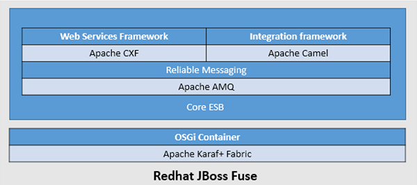 JBoss Fuse - Quick Guide