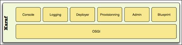 JBoss Fuse - Quick Guide