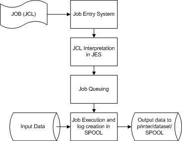 JCL - Overview - Tutorialspoint