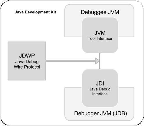 JDB Architecture