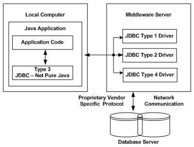 JDBC - Driver Types - Tutorialspoint