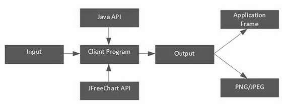 JFreeChart Application Level Architecture