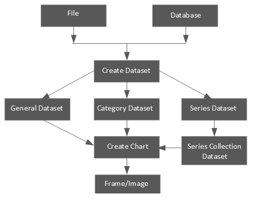 JFreeChart Class Level Architecture