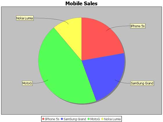 JFreeChart Pie Chart