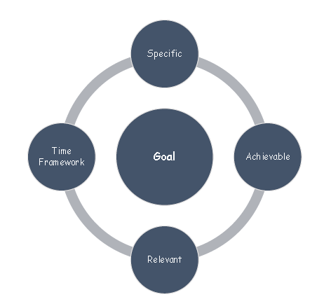 Salient Features of a Goal
