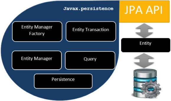 JPA Class Level Architecture