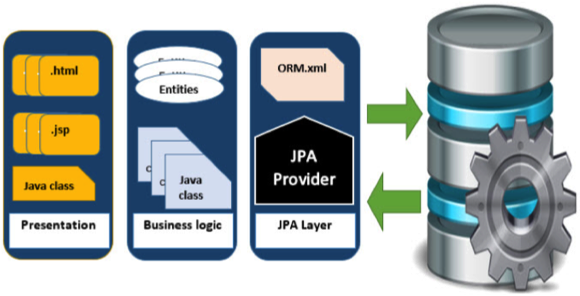 JPA - Quick Guide - Tutorialspoint