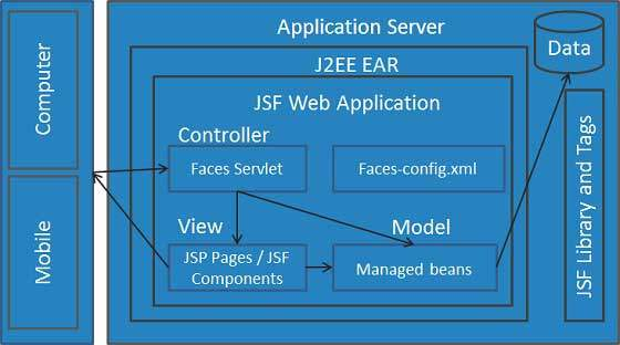 JSF Components tutorials for learning how to use it for custom ...