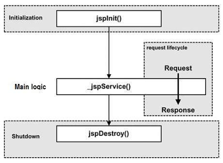 JSP - Lifecycle - Tutorialspoint