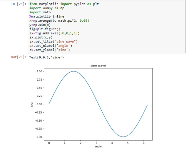 Jupyter - Quick Guide