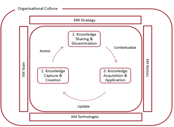 km creation processes