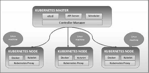 Kubernetes - Quick Guide - Tutorialspoint
